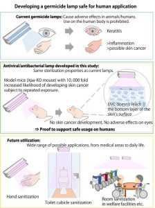 Repetitive irradiation with 222nm UVC shown to be non-carcinogenic and safe for sterilizing human skin